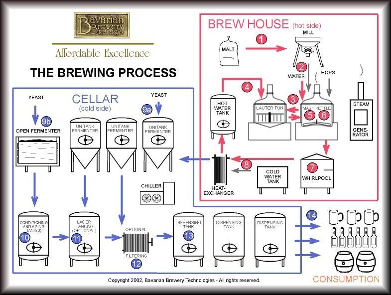 Brewing Process Brewery Equipment